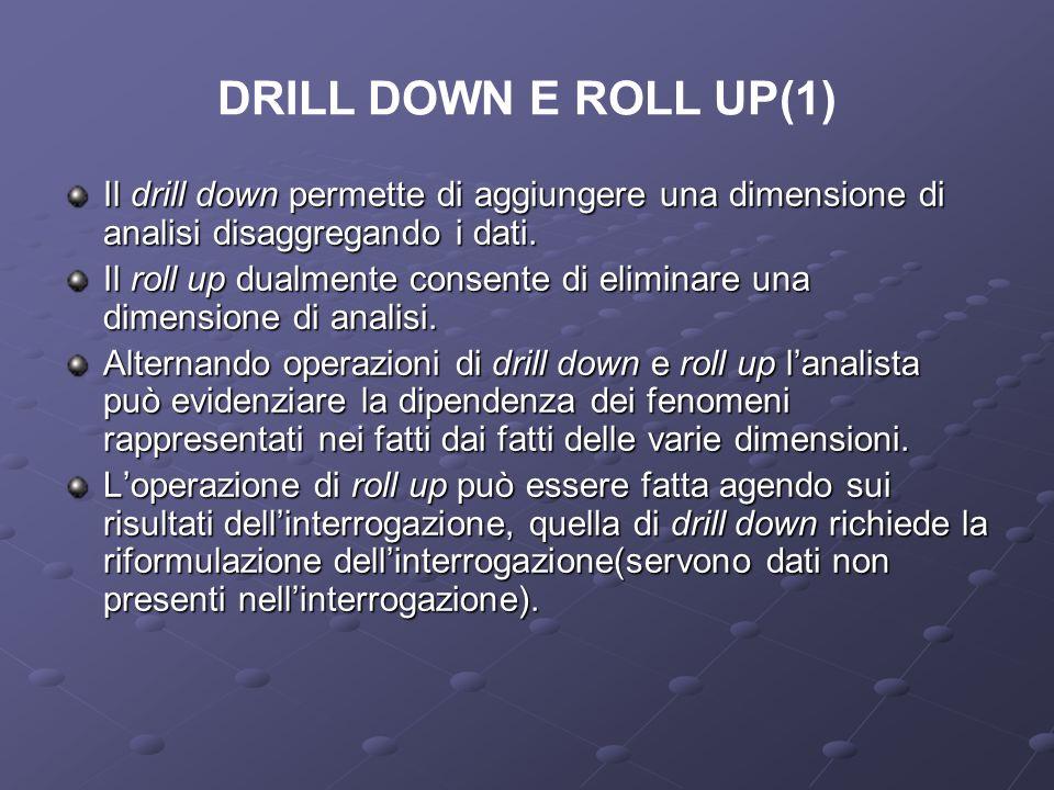 DRILL DOWN E ROLL UP(1) Il drill down permette di aggiungere una dimensione di analisi disaggregando i dati.