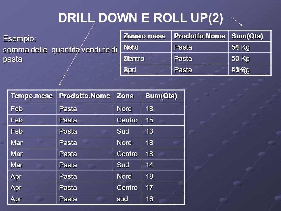 DRILL DOWN E ROLL UP(2) Esempio: somma delle quantità vendute di pasta