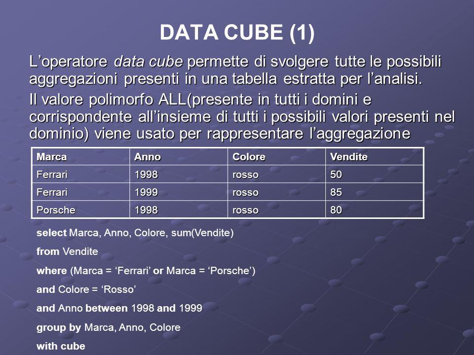 DATA CUBE (1) L'operatore data cube permette di svolgere tutte le possibili aggregazioni presenti in una tabella estratta per l'analisi.