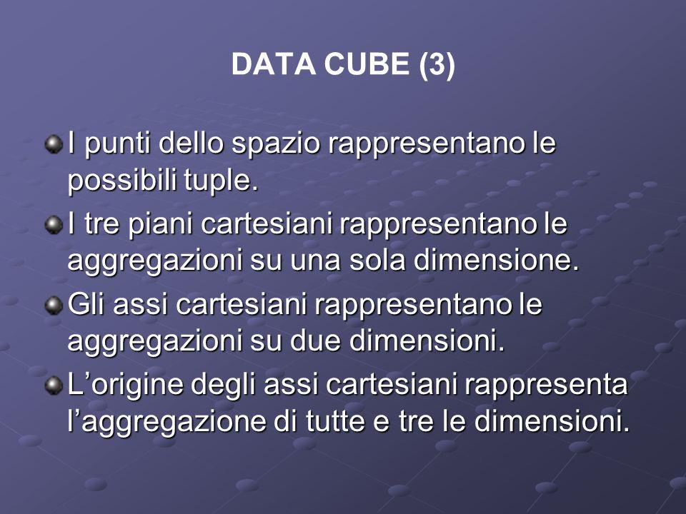 DATA CUBE (3) I punti dello spazio rappresentano le possibili tuple. I tre piani cartesiani rappresentano le aggregazioni su una sola dimensione.