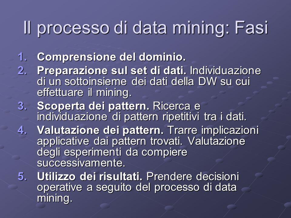 Il processo di data mining: Fasi