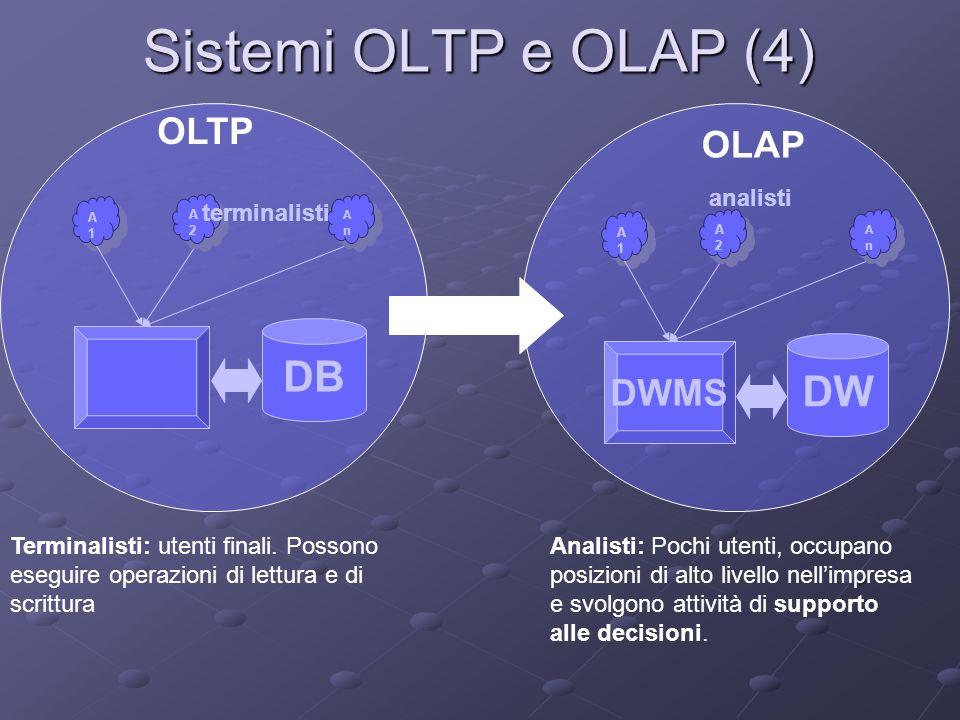 Sistemi OLTP e OLAP (4) DB DW OLTP OLAP DWMS analisti terminalisti