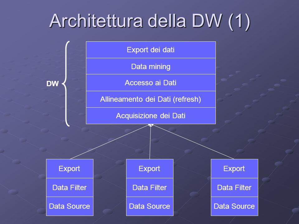 Architettura della DW (1)