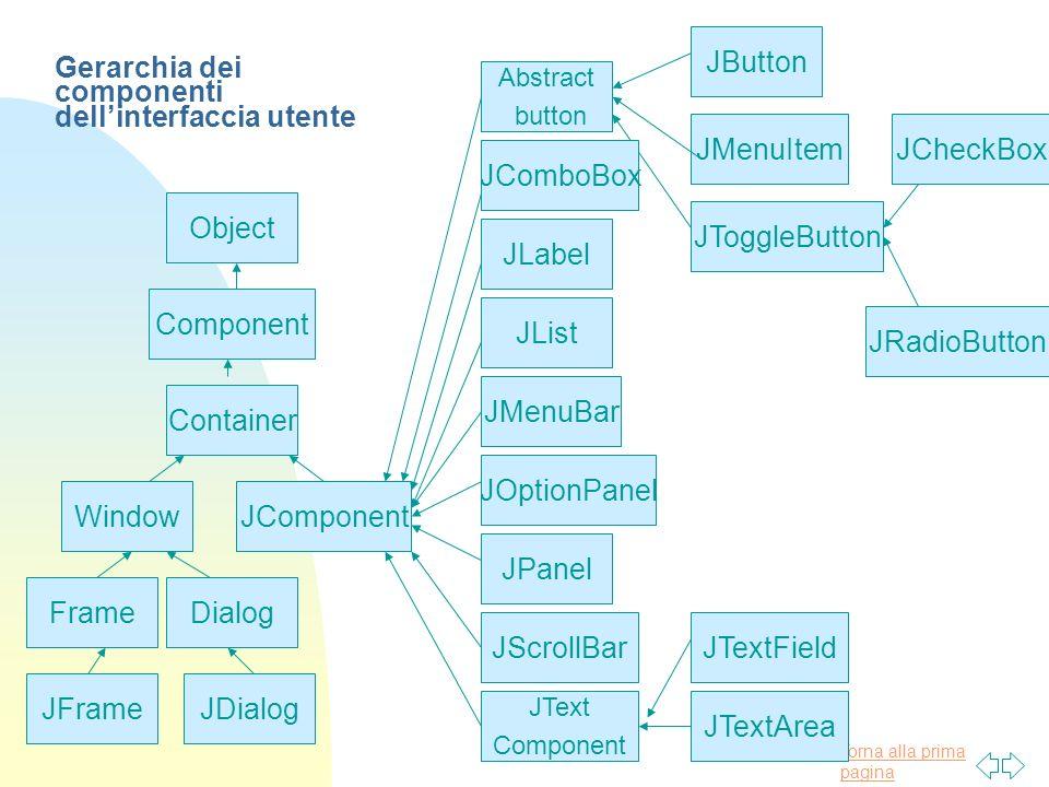 Gerarchia dei componenti dell'interfaccia utente