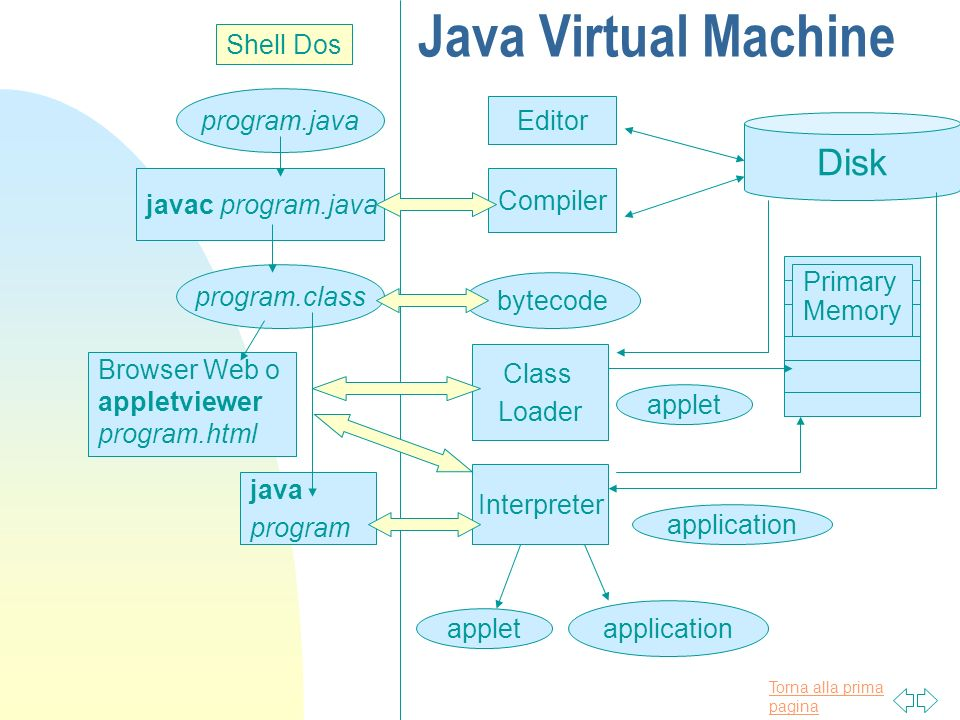 Java Virtual Machine Disk Shell Dos program.java Editor