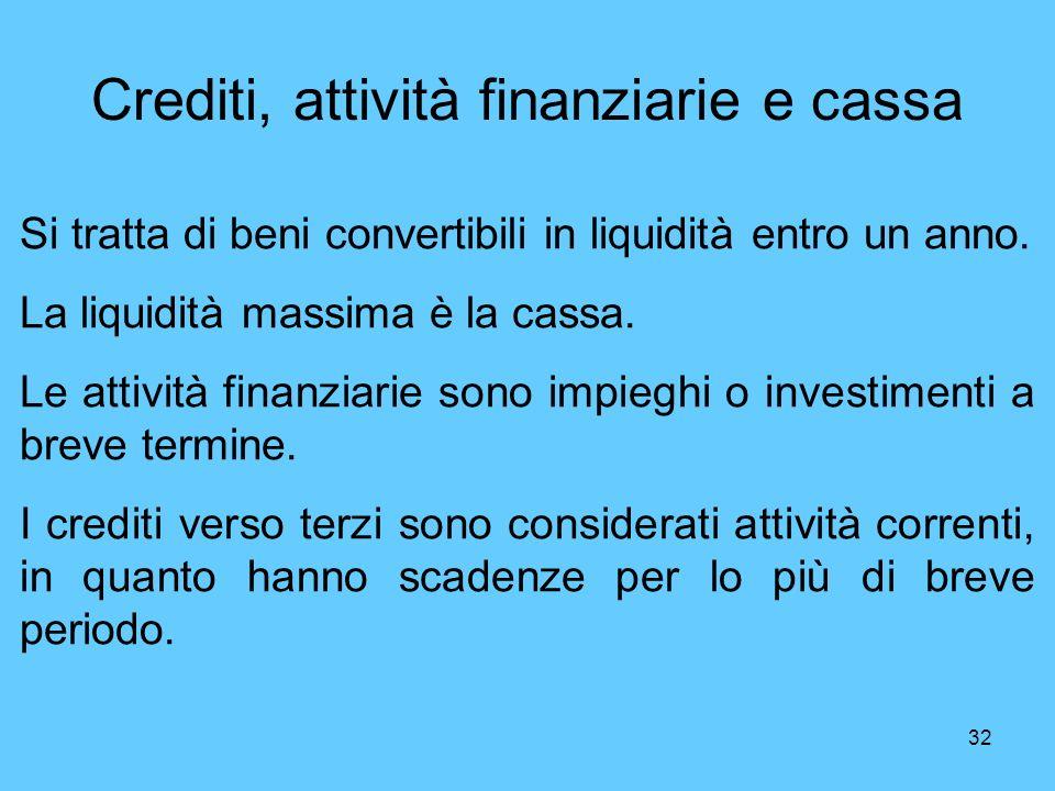 Crediti, attività finanziarie e cassa