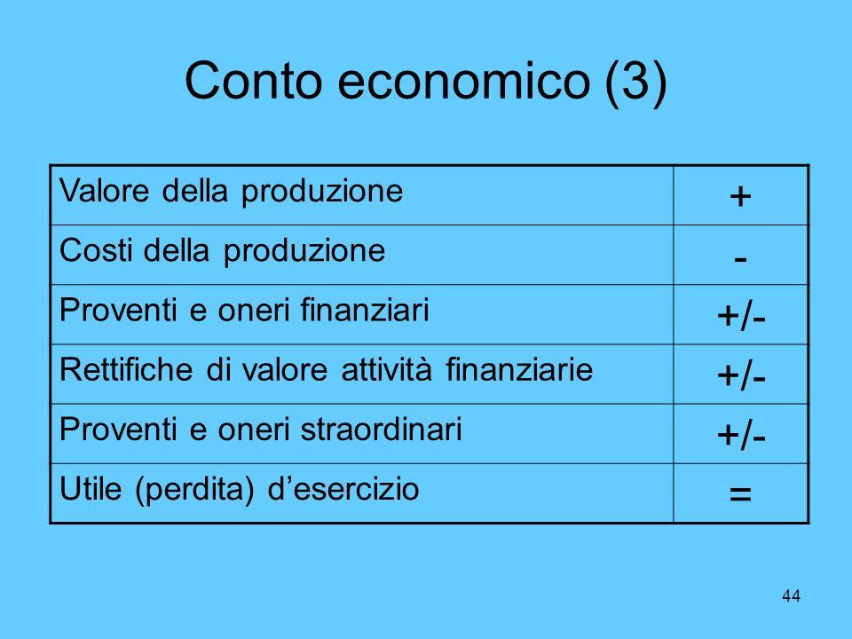 Conto economico (3) + - +/- = Valore della produzione