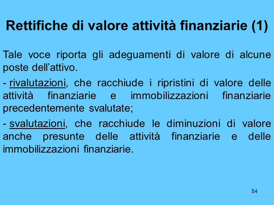 Rettifiche di valore attività finanziarie (1)