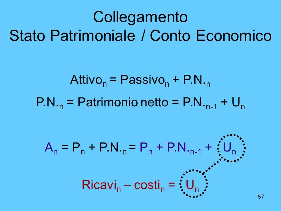 Collegamento Stato Patrimoniale / Conto Economico