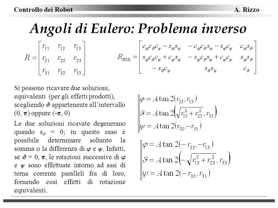 Angoli di Eulero: Problema inverso