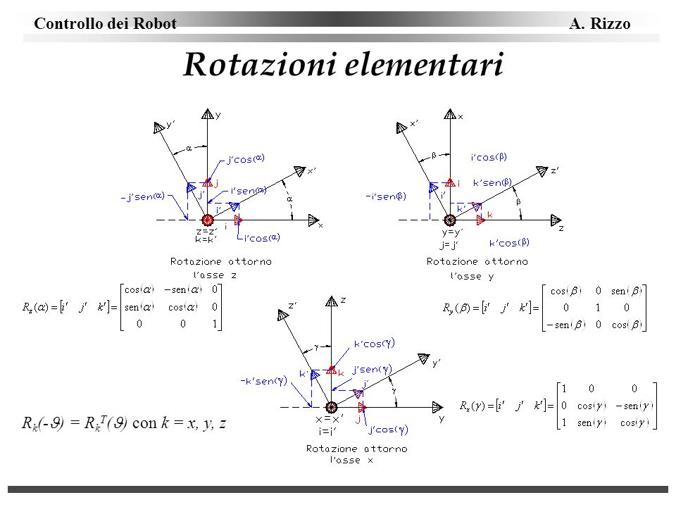 Rotazioni elementari Rk(-) = RkT() con k = x, y, z