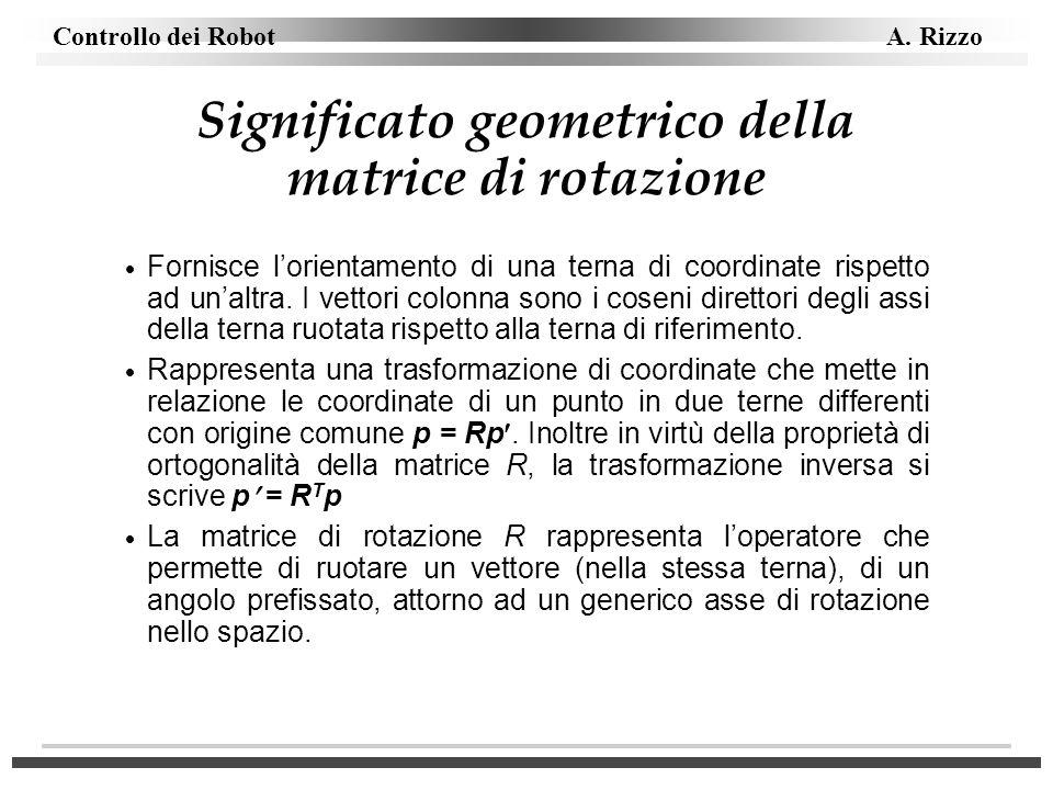 Significato geometrico della matrice di rotazione