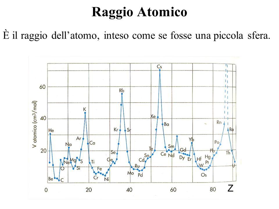 Raggio Atomico È il raggio dell'atomo, inteso come se fosse una piccola sfera.