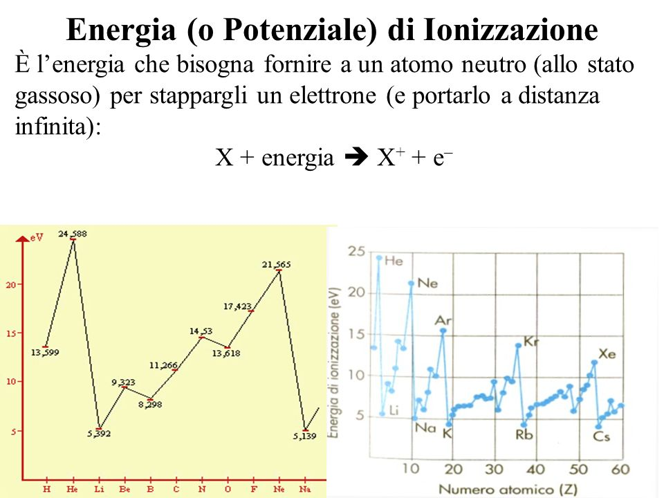 Energia (o Potenziale) di Ionizzazione