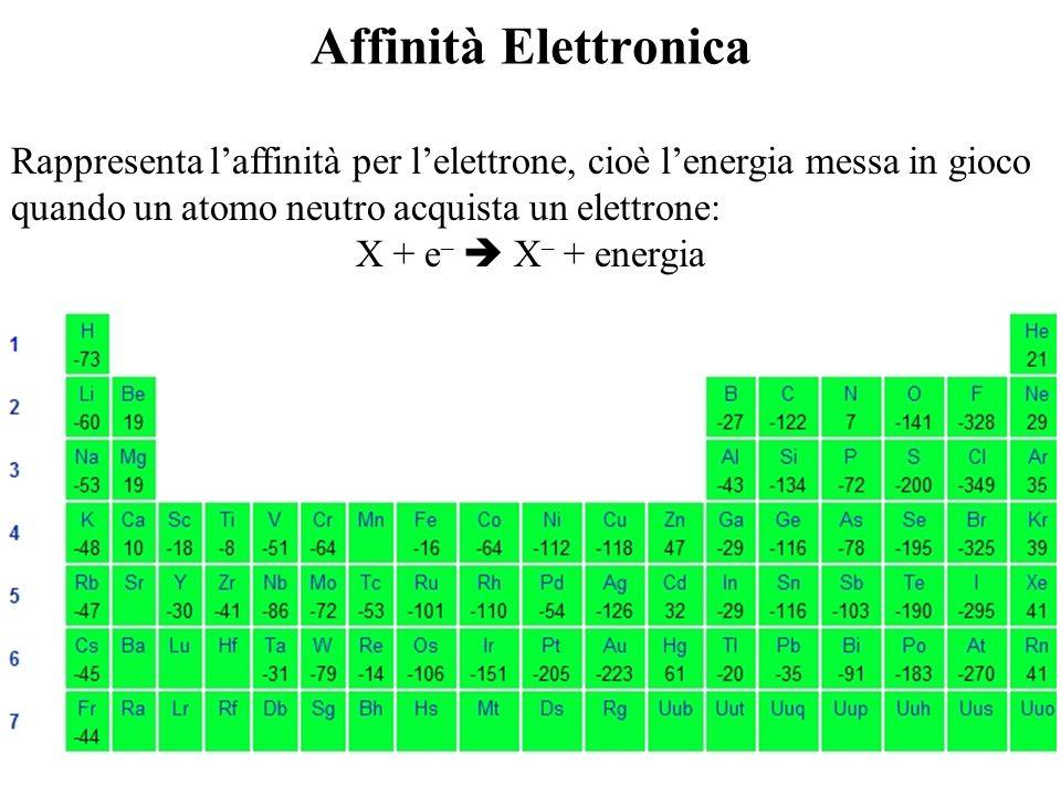 Affinità ElettronicaRappresenta l'affinità per l'elettrone, cioè l'energia messa in gioco quando un atomo neutro acquista un elettrone: