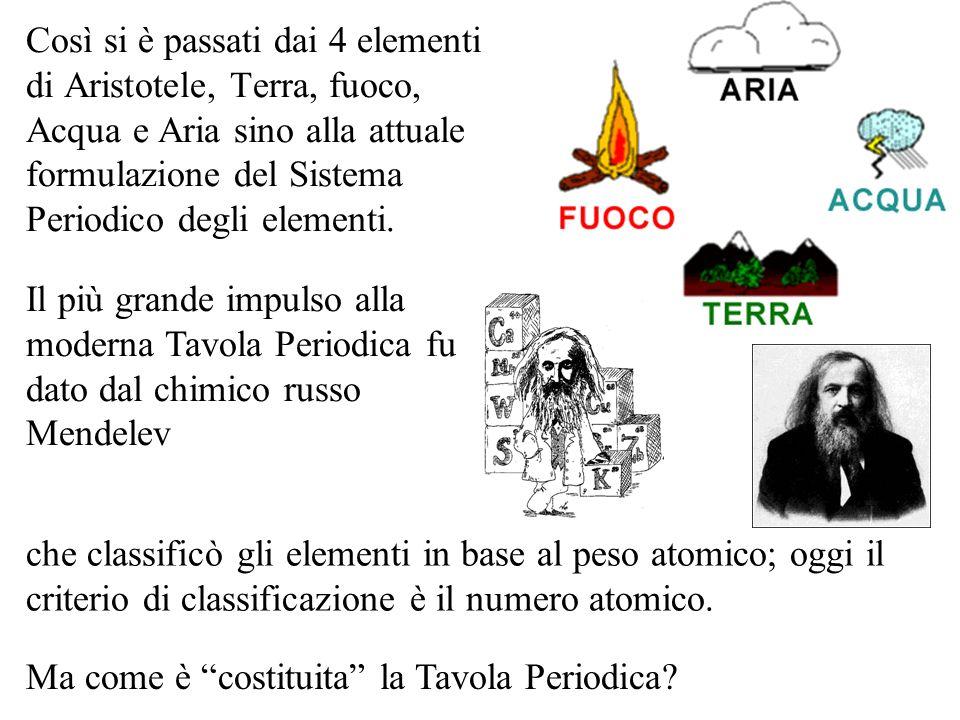 Così si è passati dai 4 elementi di Aristotele, Terra, fuoco, Acqua e Aria sino alla attuale formulazione del Sistema Periodico degli elementi.