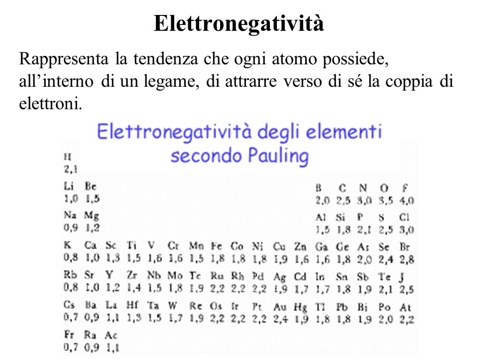 Elettronegatività Rappresenta la tendenza che ogni atomo possiede, all'interno di un legame, di attrarre verso di sé la coppia di elettroni.