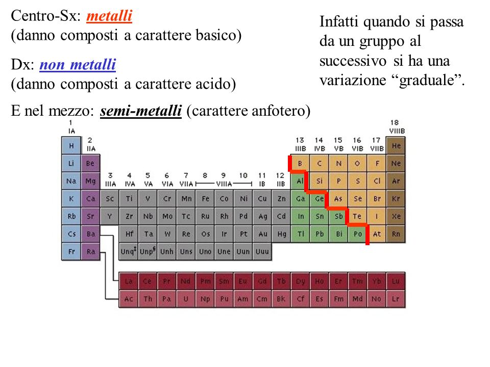 Centro-Sx: metalli (danno composti a carattere basico) Infatti quando si passa da un gruppo al successivo si ha una variazione graduale .