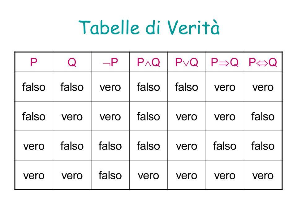 Tabelle di Verità P Q P PQ PQ PQ PQ falso vero
