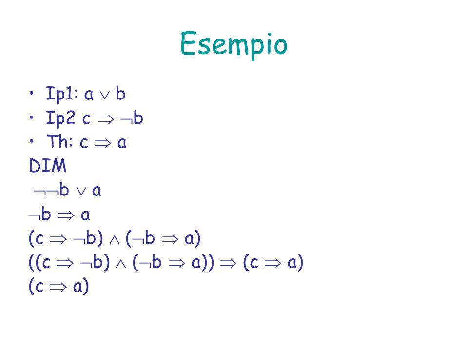 Esempio Ip1: a  b Ip2 c  b Th: c  a DIM b  a b  a