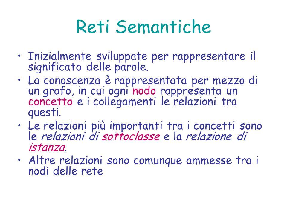 Reti Semantiche Inizialmente sviluppate per rappresentare il significato delle parole.