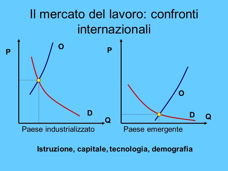 Il mercato del lavoro: confronti internazionali