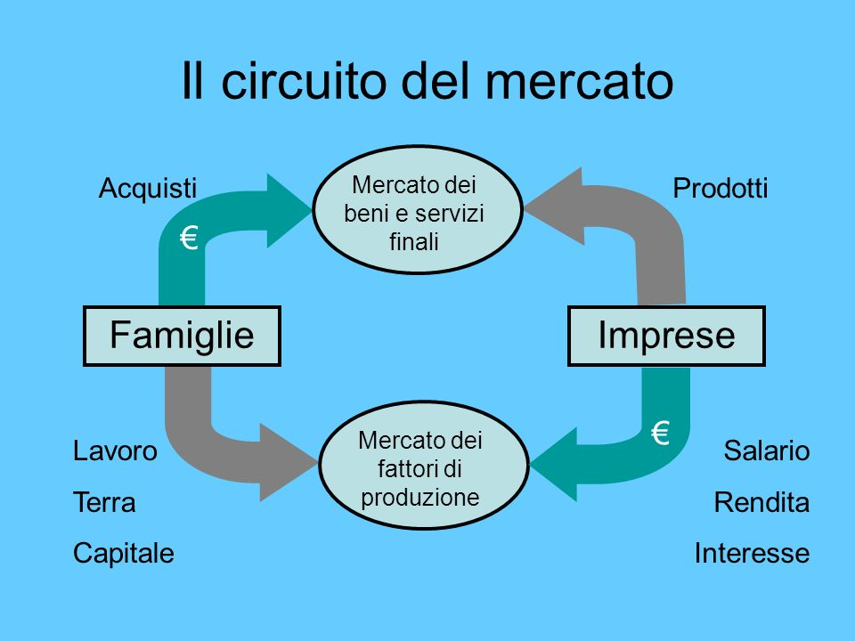 Il circuito del mercato