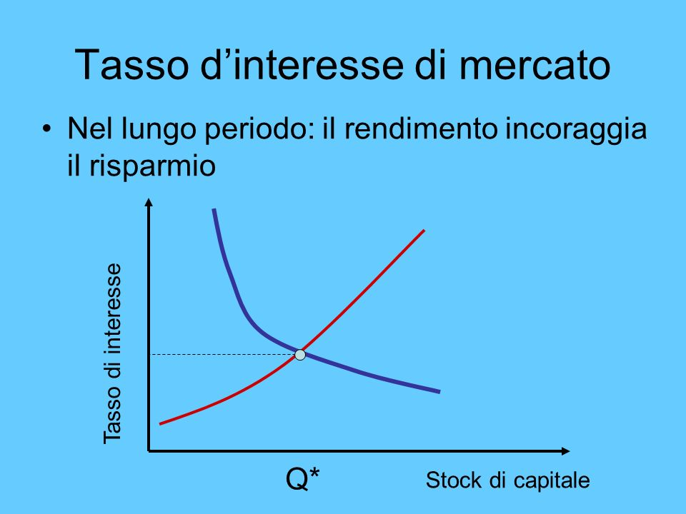 Tasso d'interesse di mercato