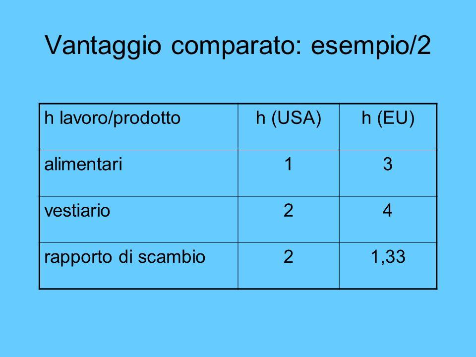 Vantaggio comparato: esempio/2
