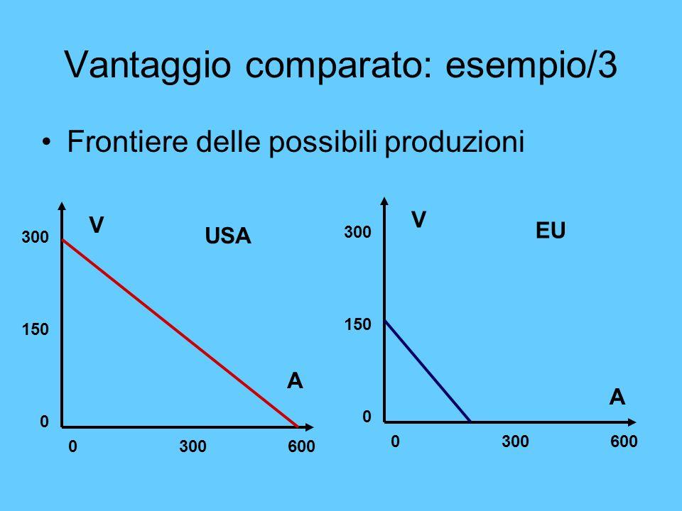 Vantaggio comparato: esempio/3
