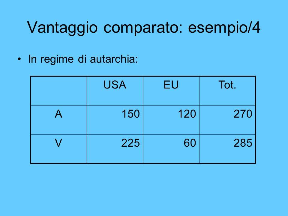 Vantaggio comparato: esempio/4