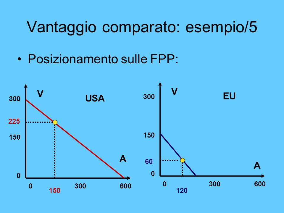 Vantaggio comparato: esempio/5