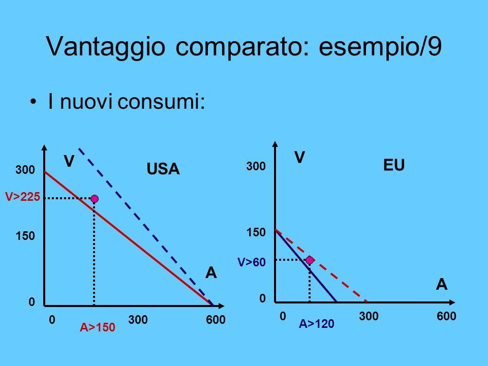 Vantaggio comparato: esempio/9