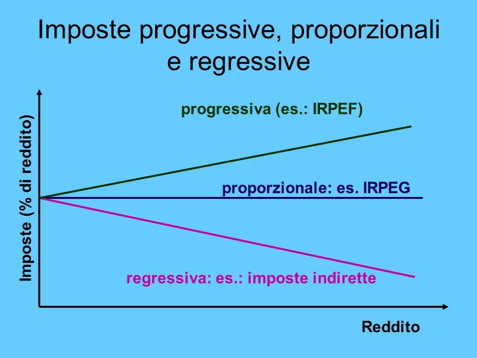 Imposte progressive, proporzionali e regressive