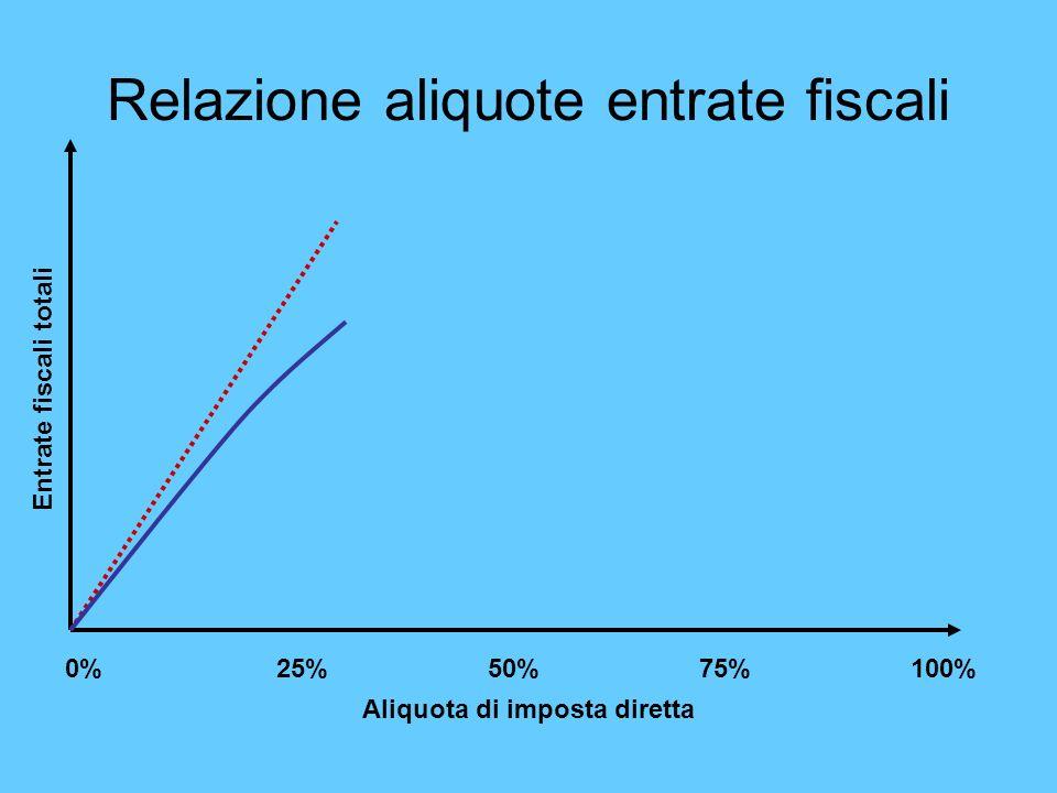 Relazione aliquote entrate fiscali
