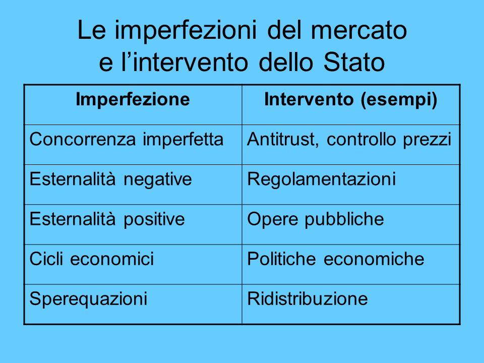 Le imperfezioni del mercato e l'intervento dello Stato