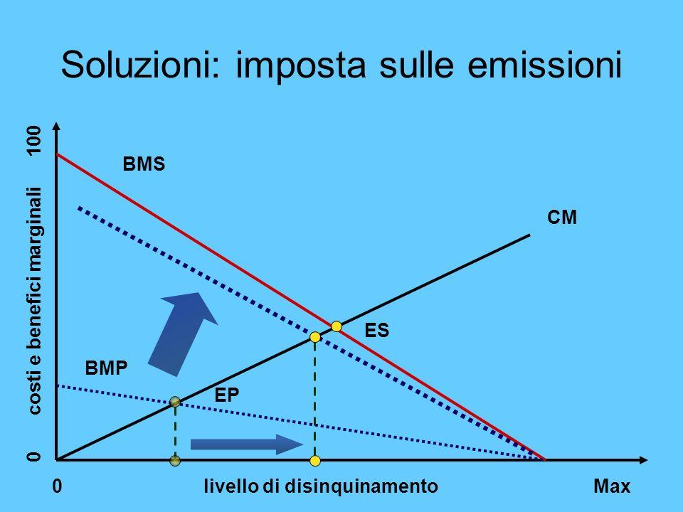 Soluzioni: imposta sulle emissioni
