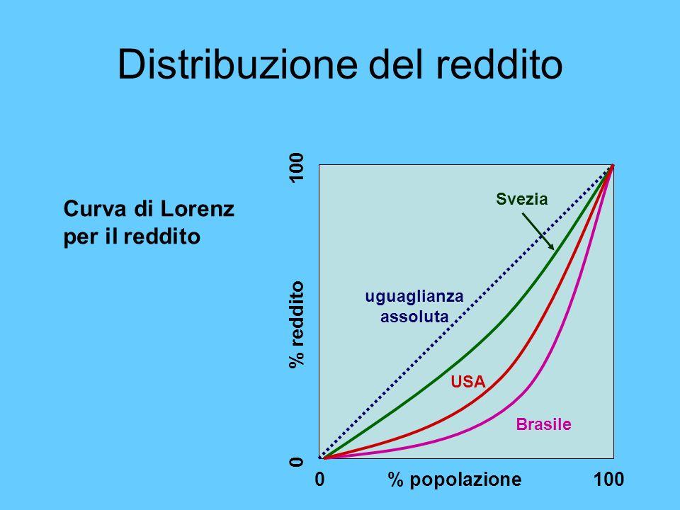 Distribuzione del reddito