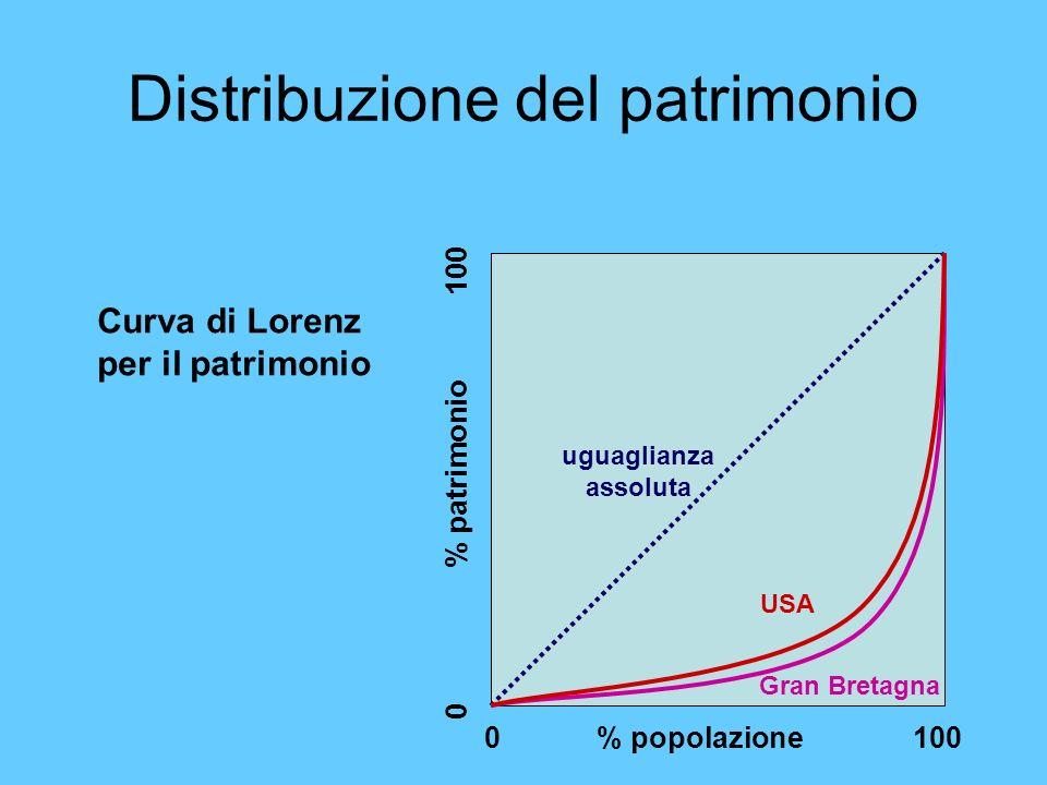 Distribuzione del patrimonio