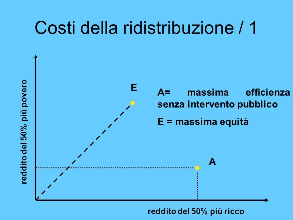 Costi della ridistribuzione / 1