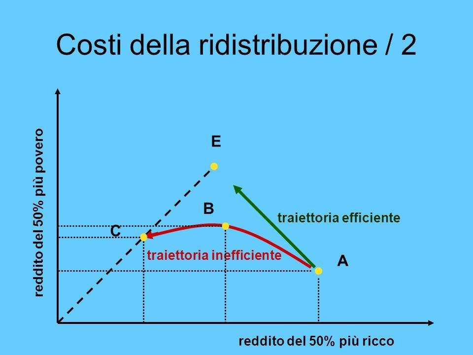 Costi della ridistribuzione / 2