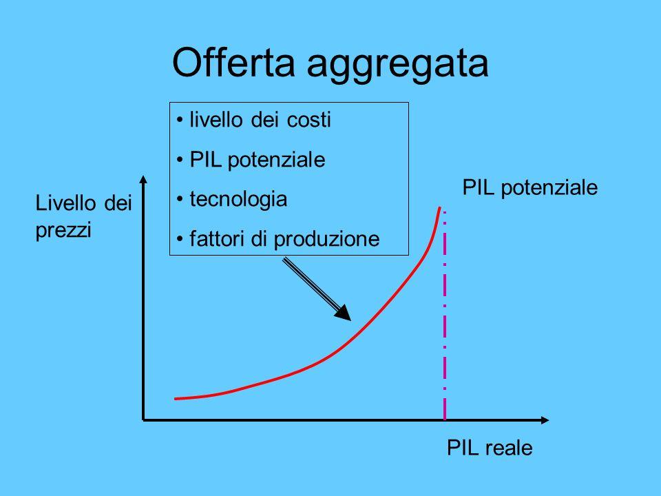 Offerta aggregata livello dei costi PIL potenziale tecnologia