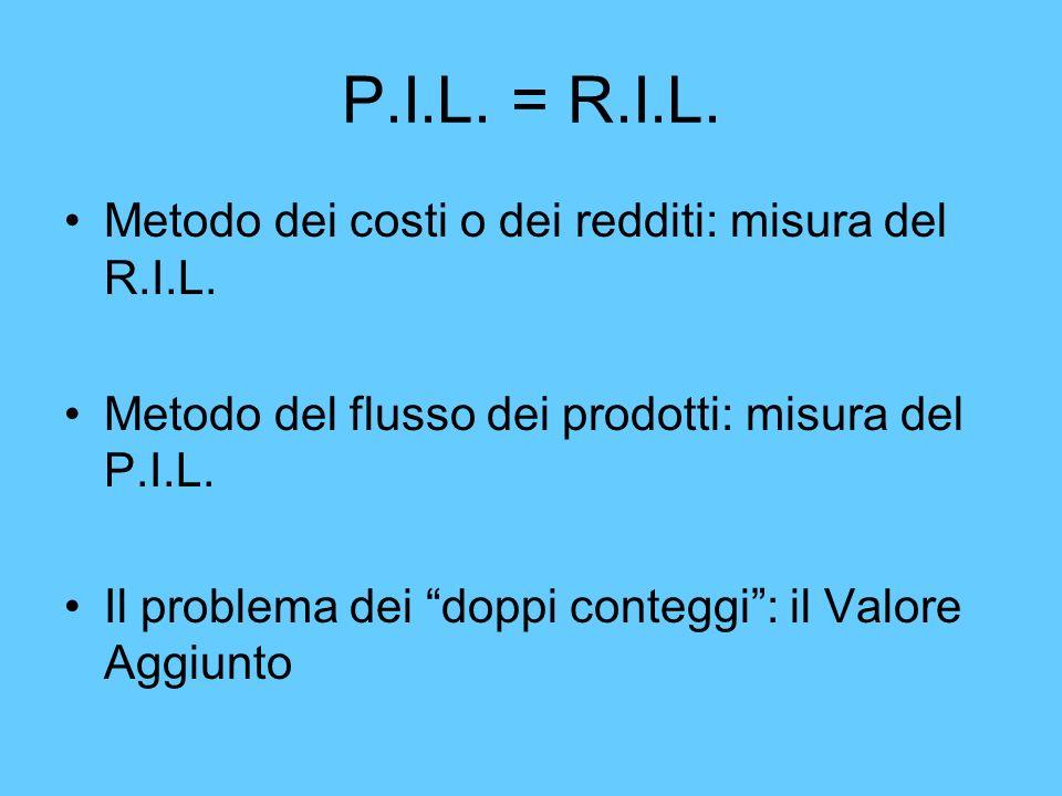 P.I.L. = R.I.L. Metodo dei costi o dei redditi: misura del R.I.L.