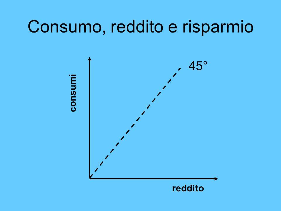 Consumo, reddito e risparmio