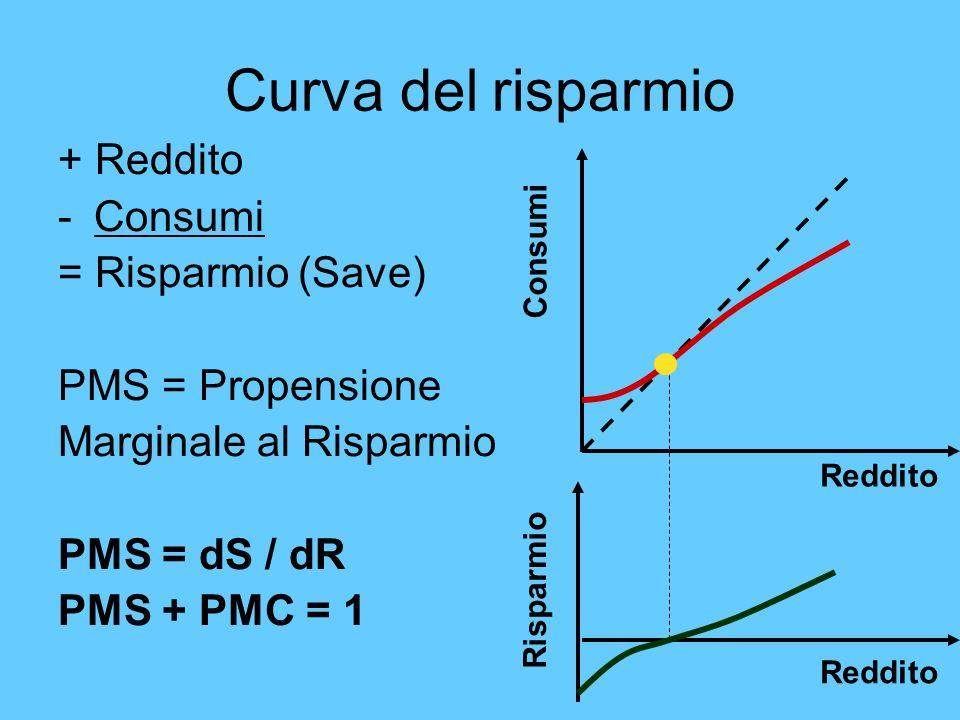 Curva del risparmio + Reddito Consumi = Risparmio (Save)