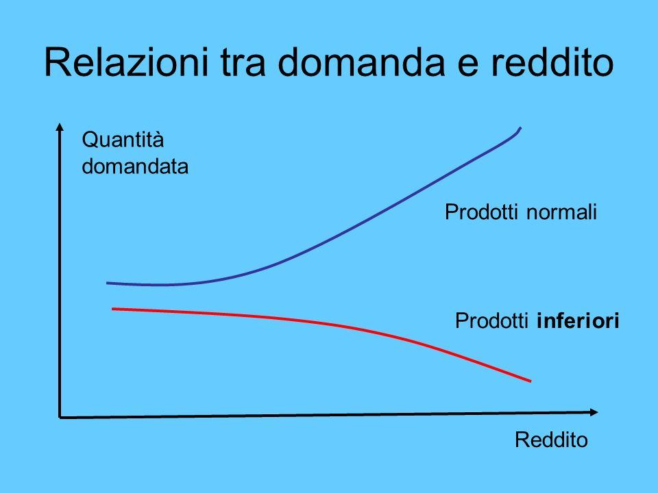 Relazioni tra domanda e reddito