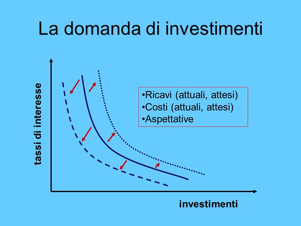 La domanda di investimenti