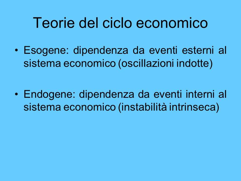 Teorie del ciclo economico