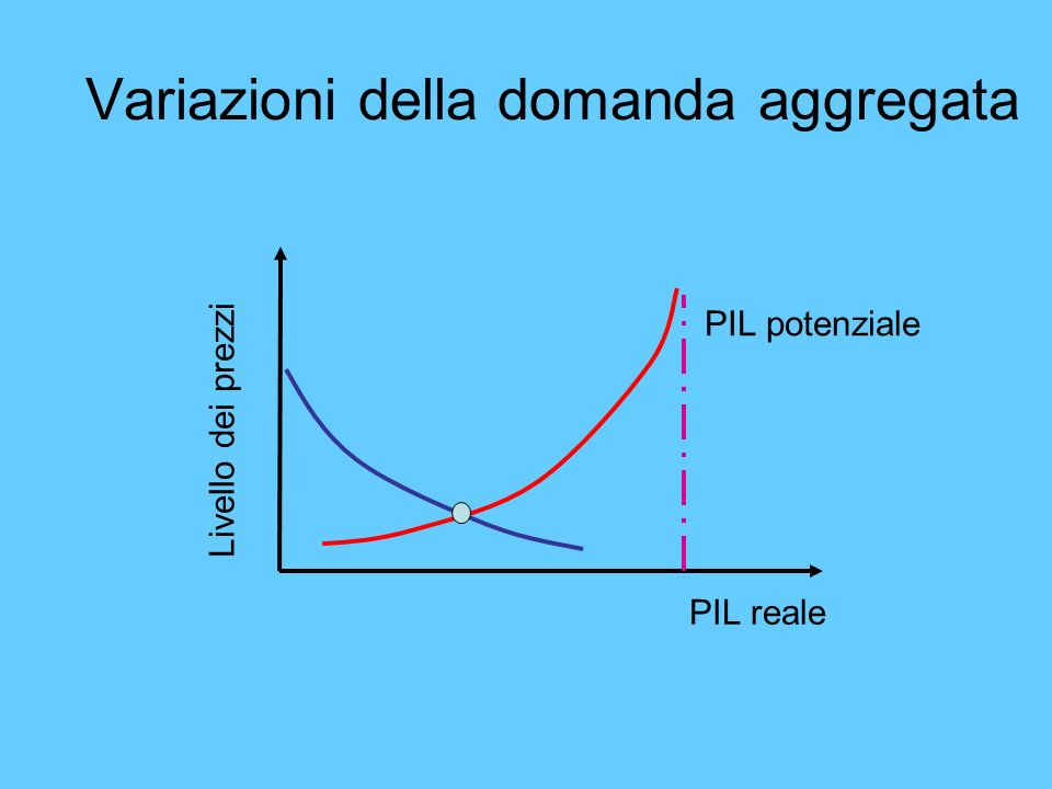 Variazioni della domanda aggregata