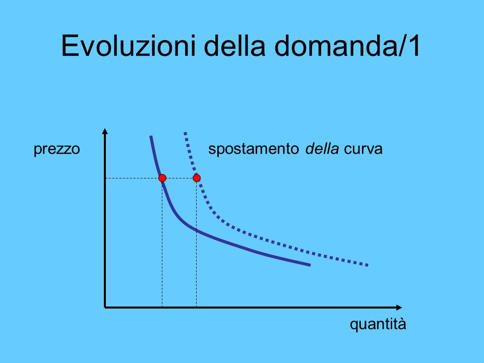 Evoluzioni della domanda/1